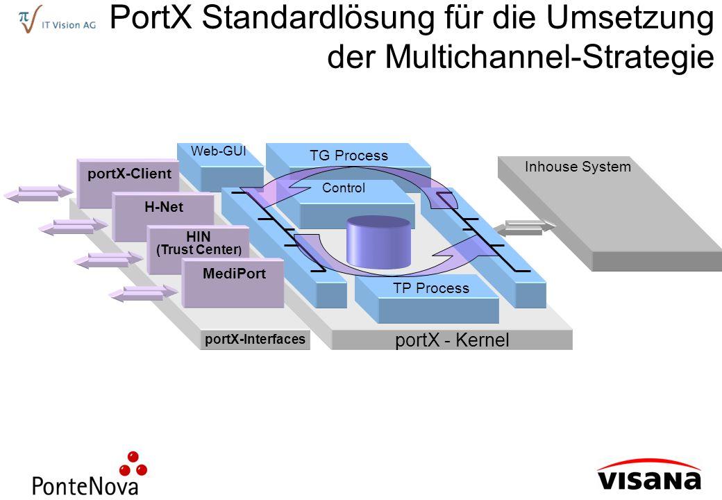 PortX Standardlösung für die Umsetzung der Multichannel-Strategie
