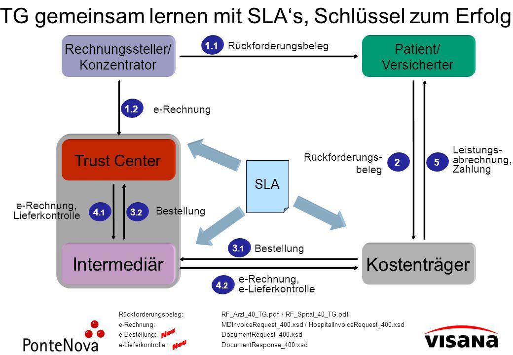 TG gemeinsam lernen mit SLA's, Schlüssel zum Erfolg