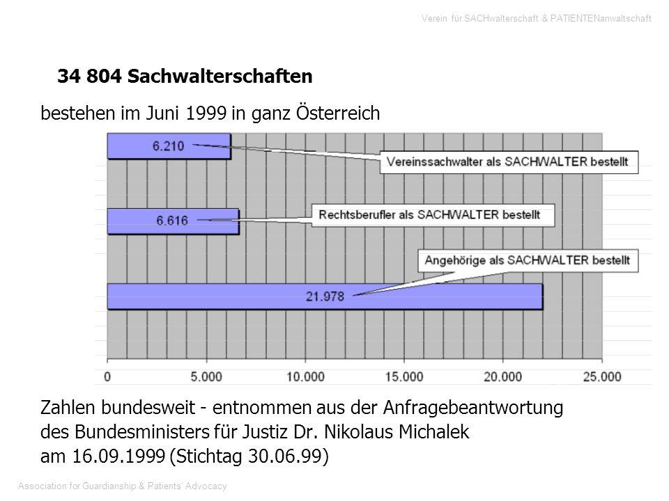 bestehen im Juni 1999 in ganz Österreich
