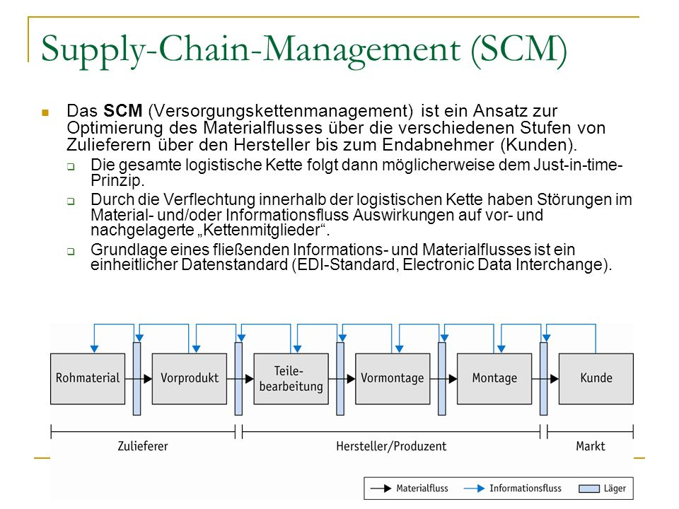 Supply-Chain-Management (SCM)