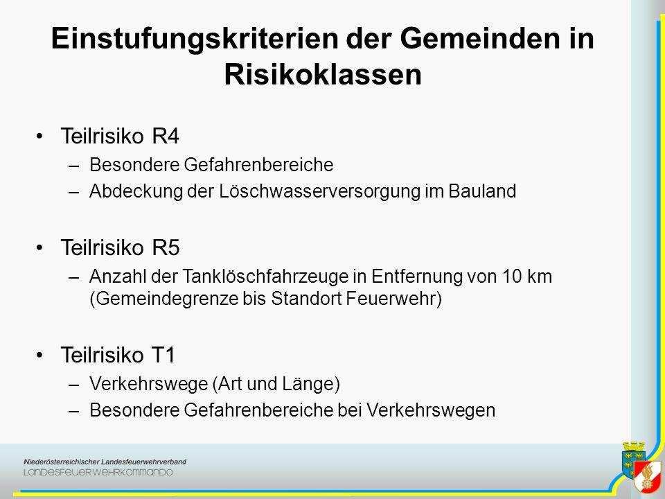 Einstufungskriterien der Gemeinden in Risikoklassen