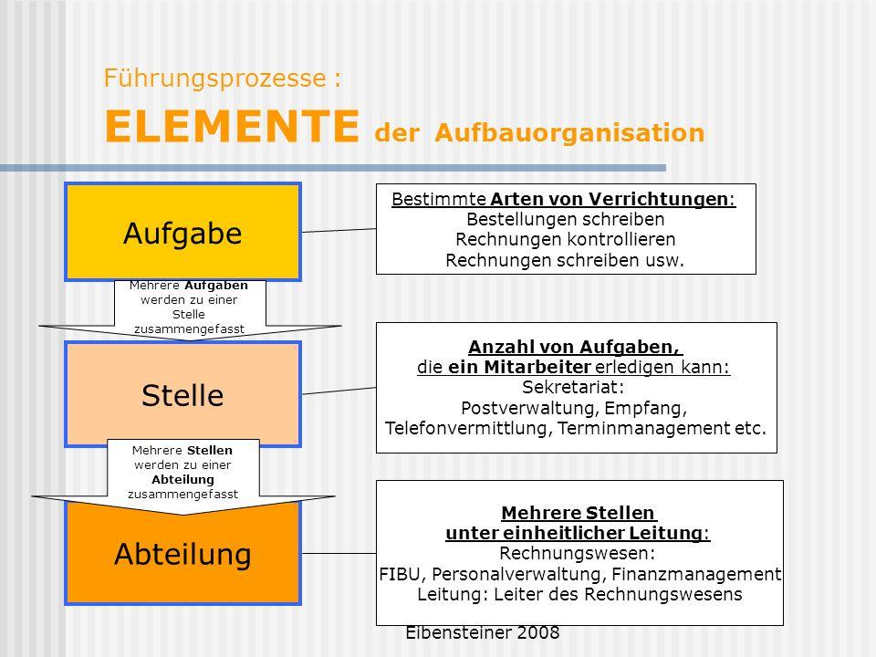 Führungsprozesse : ELEMENTE der Aufbauorganisation