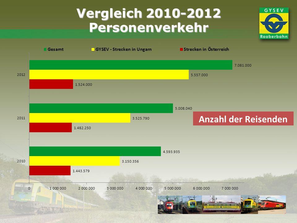 Vergleich 2010-2012 Personenverkehr