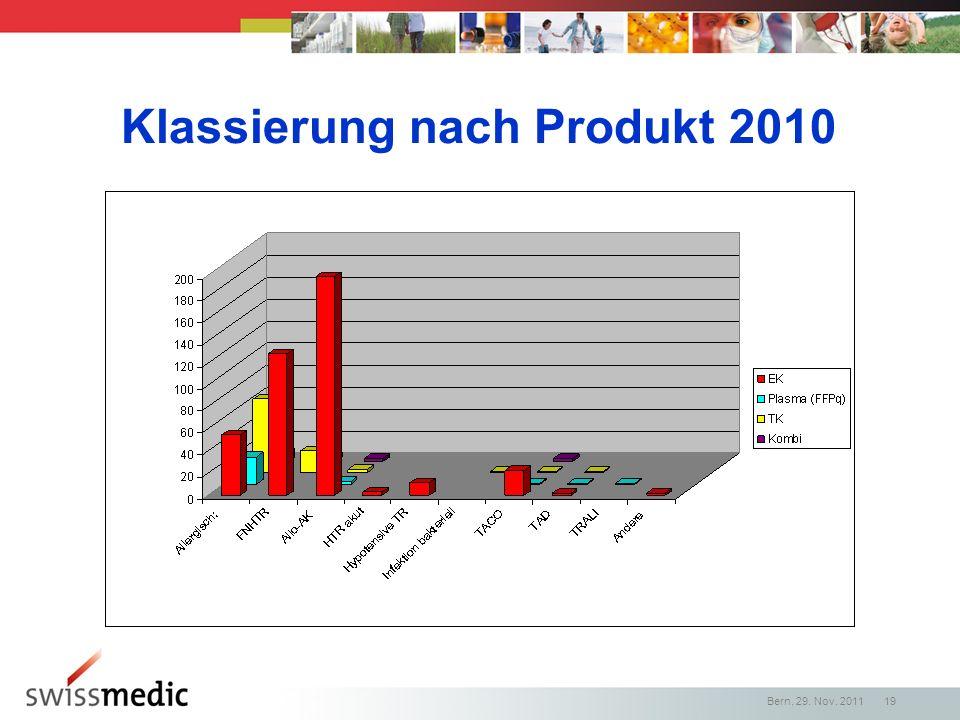 Klassierung nach Produkt 2010