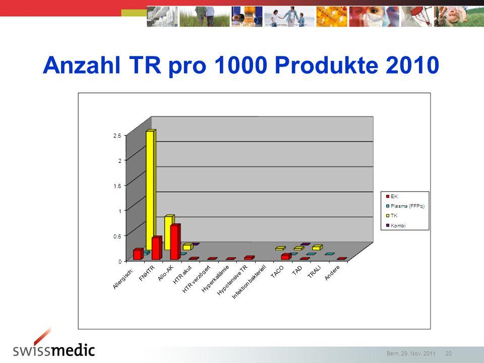 Anzahl TR pro 1000 Produkte 2010
