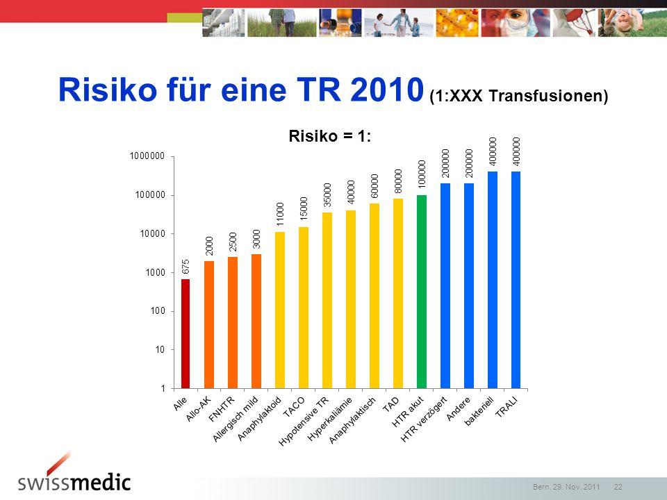 Risiko für eine TR 2010 (1:XXX Transfusionen)