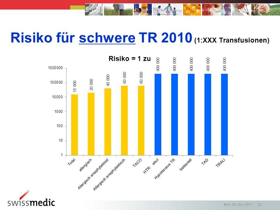 Risiko für schwere TR 2010 (1:XXX Transfusionen)