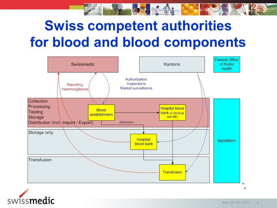 Swiss competent authorities for blood and blood components