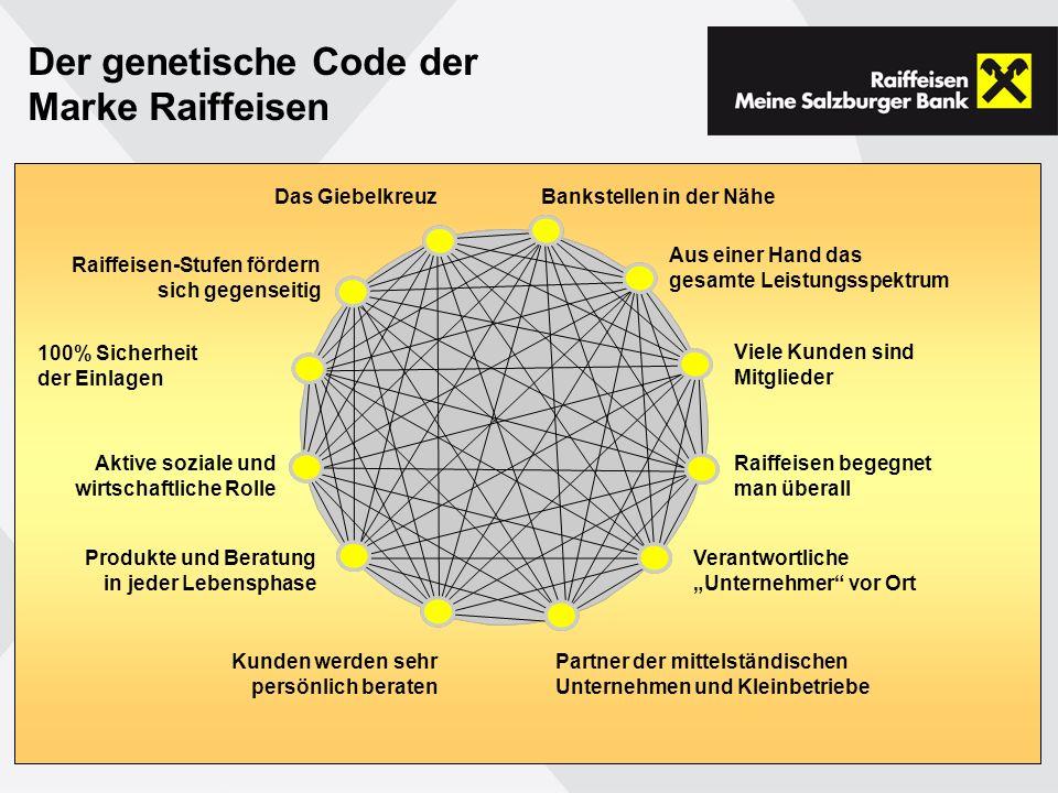 Der genetische Code der Marke Raiffeisen