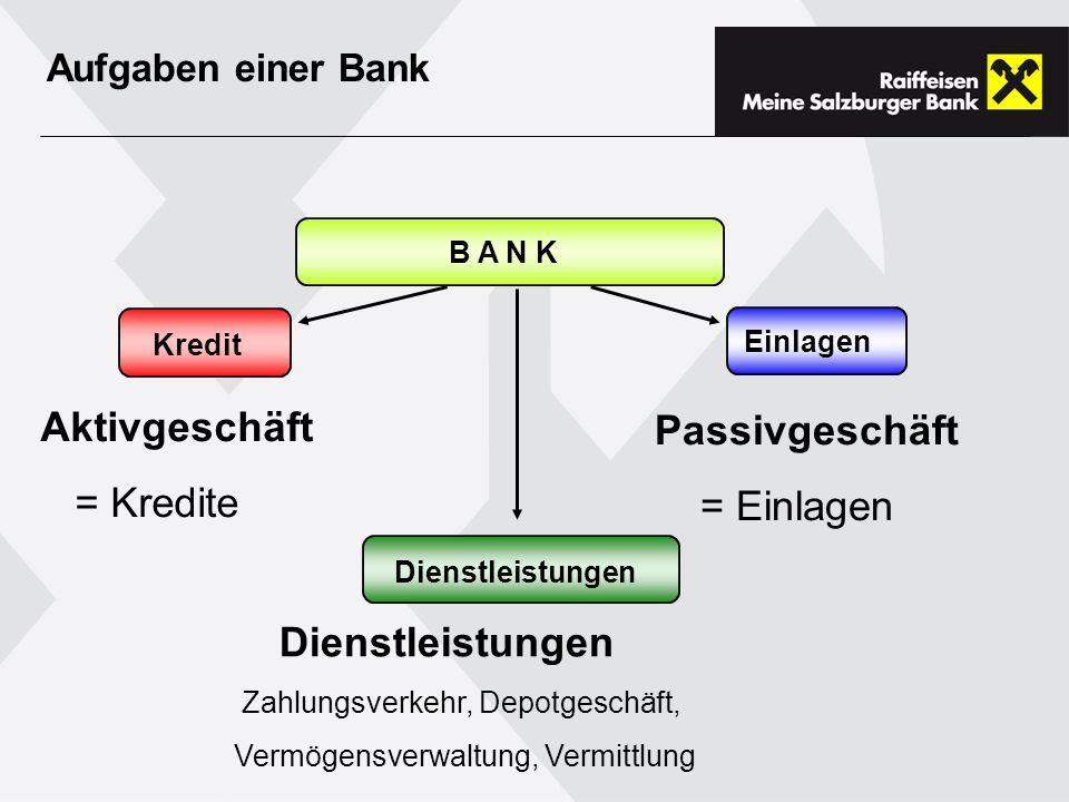 Aktivgeschäft Passivgeschäft = Kredite = Einlagen Dienstleistungen