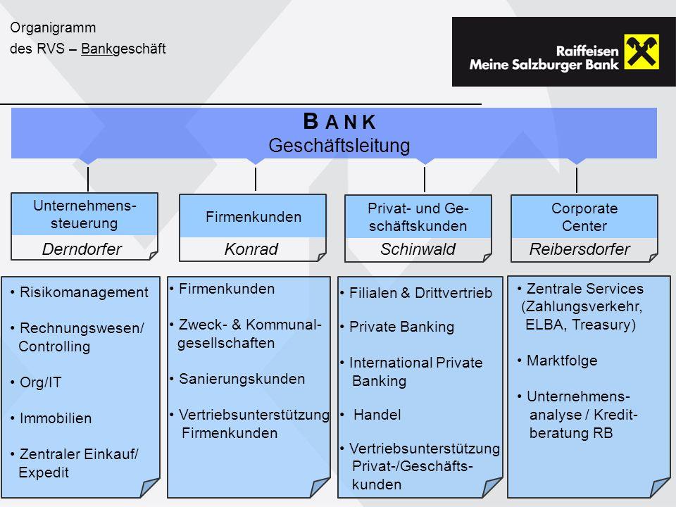 Organigramm des RVS – Bankgeschäft