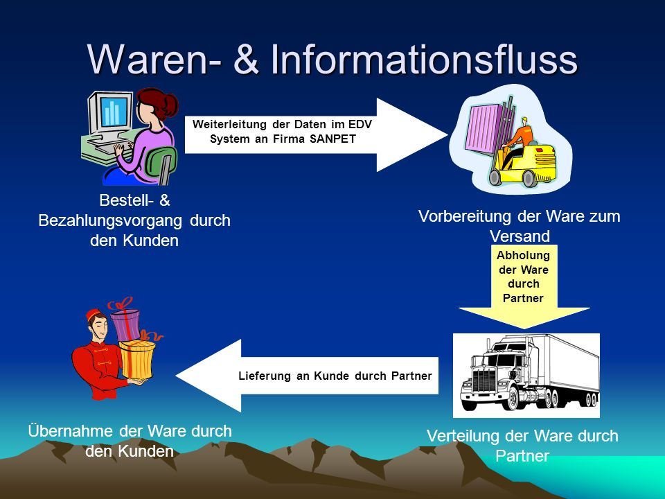 Waren- & Informationsfluss