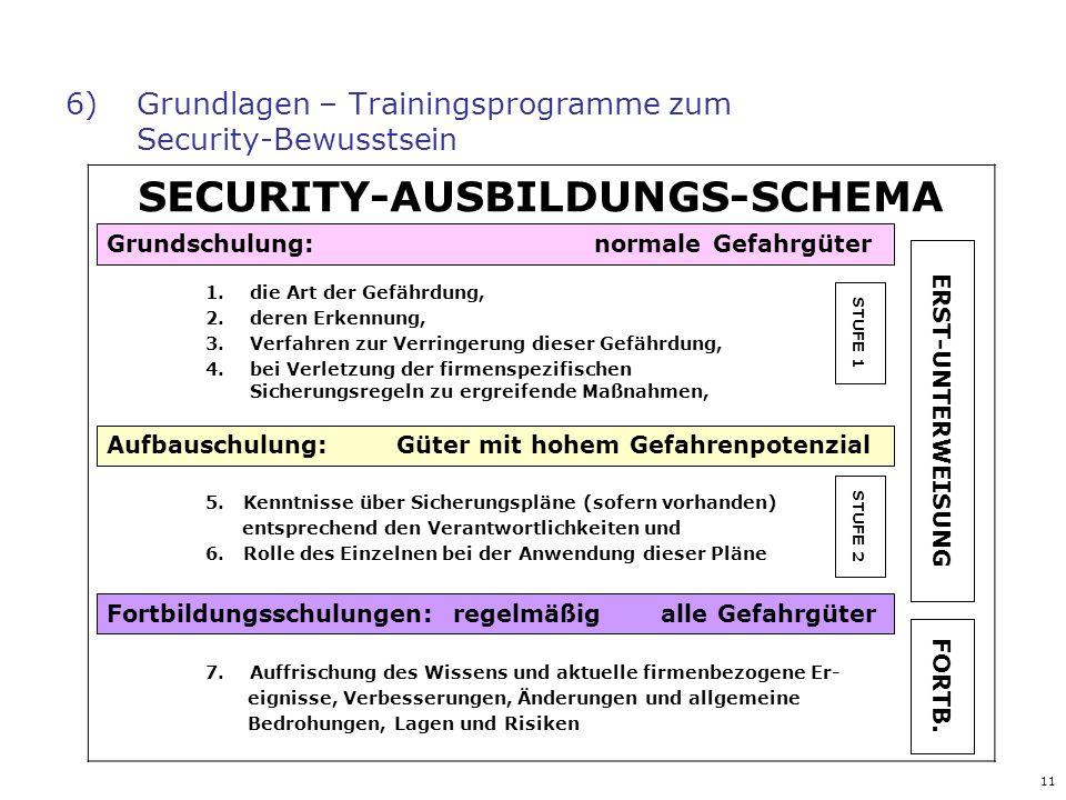 6) Grundlagen – Trainingsprogramme zum Security-Bewusstsein