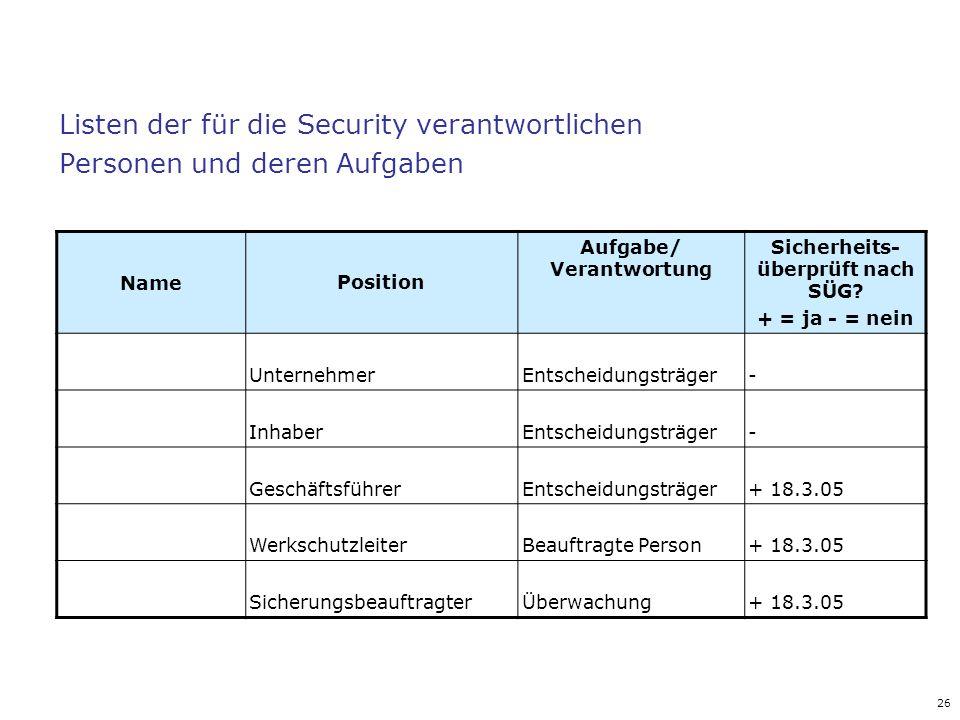 Aufgabe/ Verantwortung Sicherheits-überprüft nach SÜG