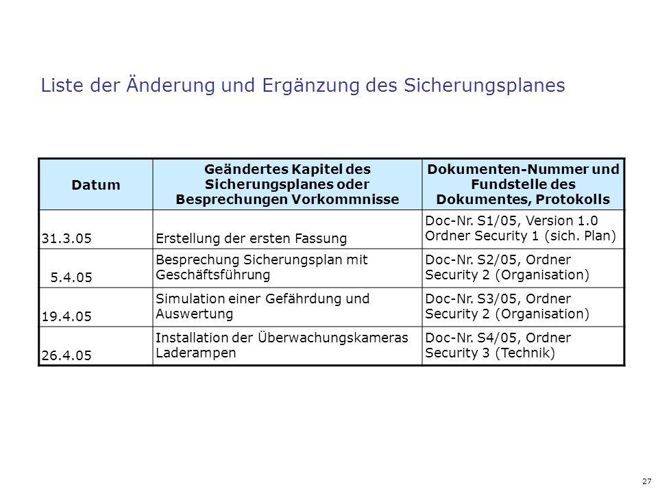 Liste der Änderung und Ergänzung des Sicherungsplanes