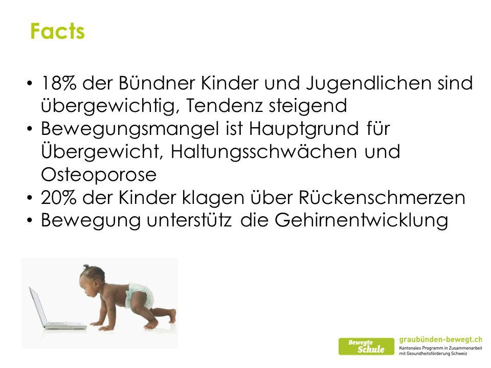 Facts18% der Bündner Kinder und Jugendlichen sind übergewichtig, Tendenz steigend.