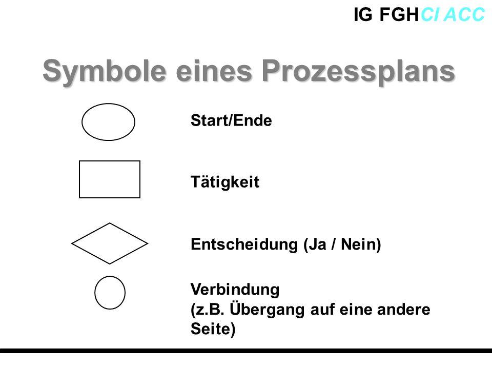 Symbole eines Prozessplans