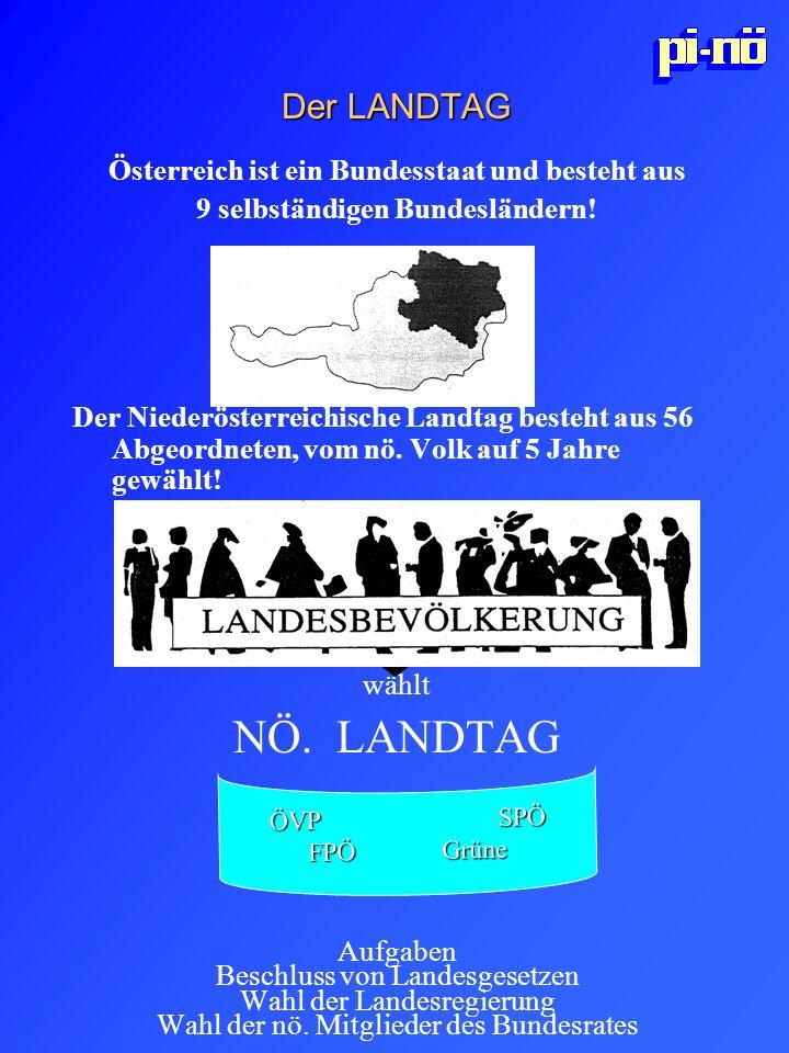 NÖ. LANDTAG Der LANDTAG Österreich ist ein Bundesstaat und besteht aus