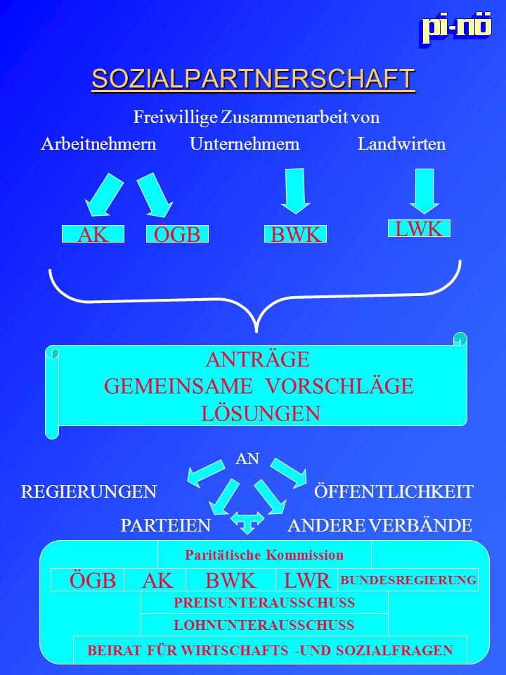 Paritätische Kommission BEIRAT FÜR WIRTSCHAFTS -UND SOZIALFRAGEN
