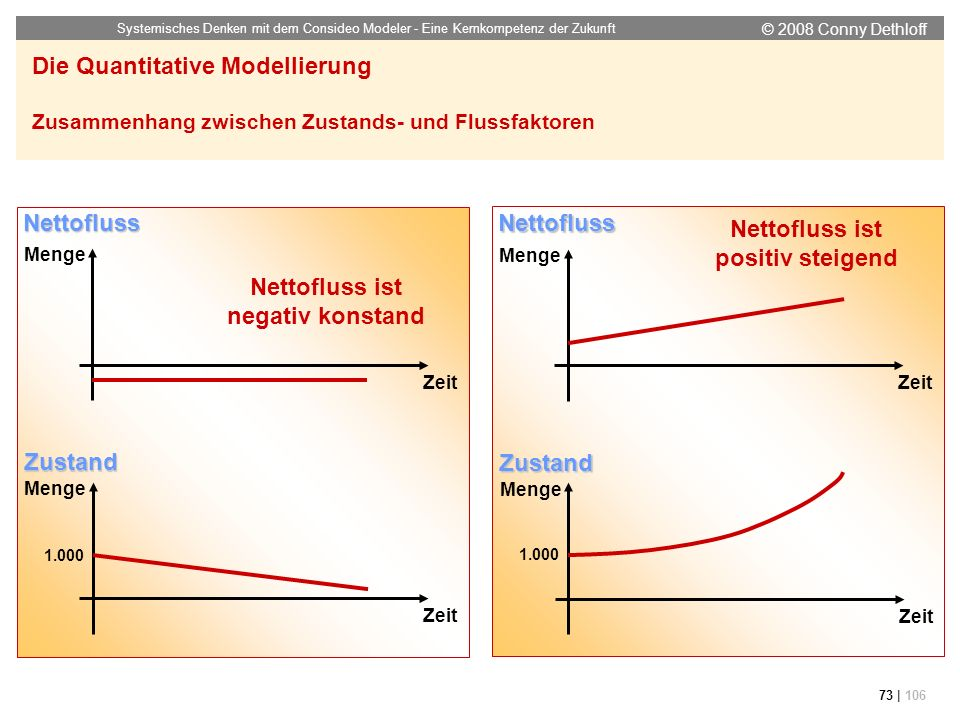 Nettofluss ist positiv steigend Nettofluss ist negativ konstand