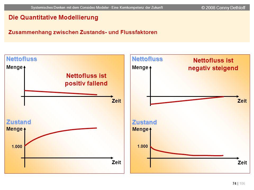 Nettofluss ist negativ steigend Nettofluss ist positiv fallend
