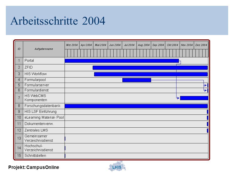 Arbeitsschritte 2004 Projekt: CampusOnline
