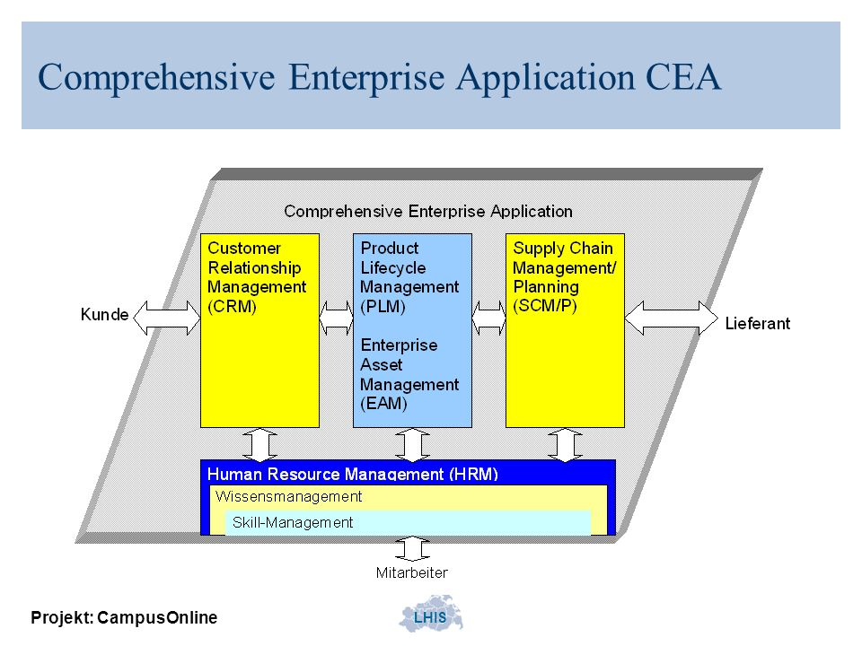 Comprehensive Enterprise Application CEA