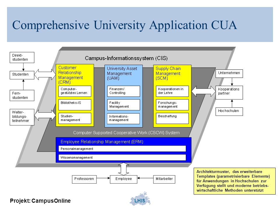 Comprehensive University Application CUA