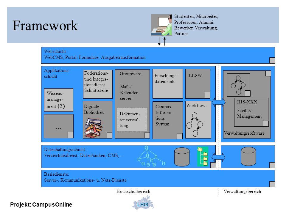 Framework ... Projekt: CampusOnline Studenten, Mitarbeiter,