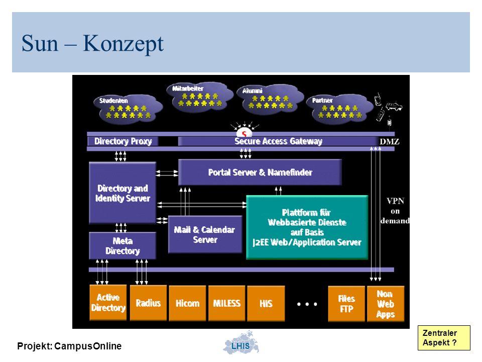 Sun – Konzept Zentraler Aspekt Projekt: CampusOnline