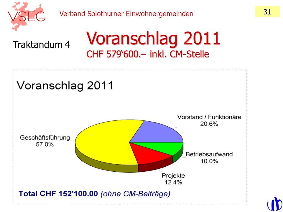 Voranschlag 2011 CHF 579'600.– inkl. CM-Stelle
