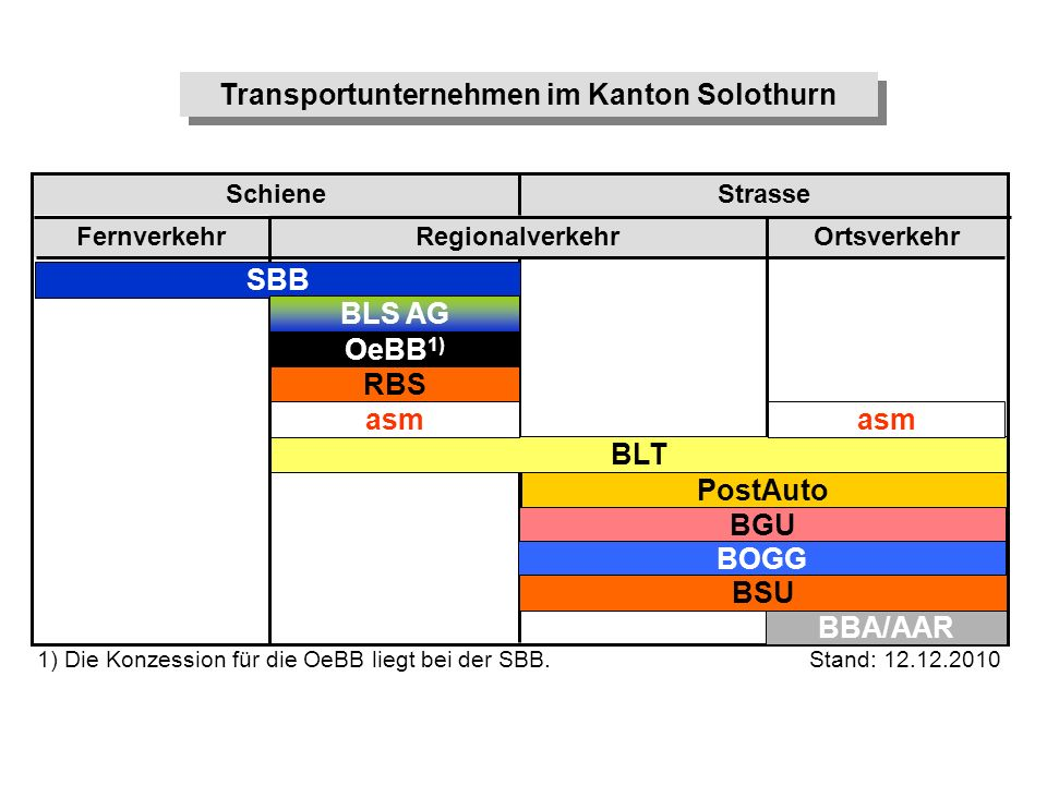 Transportunternehmen im Kanton Solothurn
