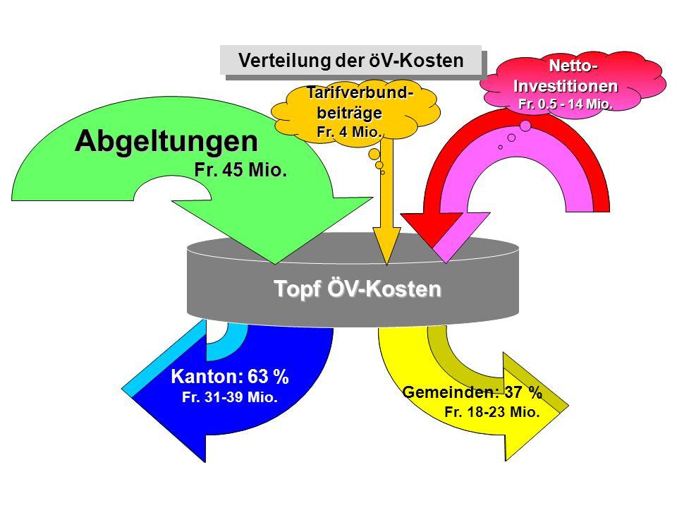 Verteilung der öV-Kosten