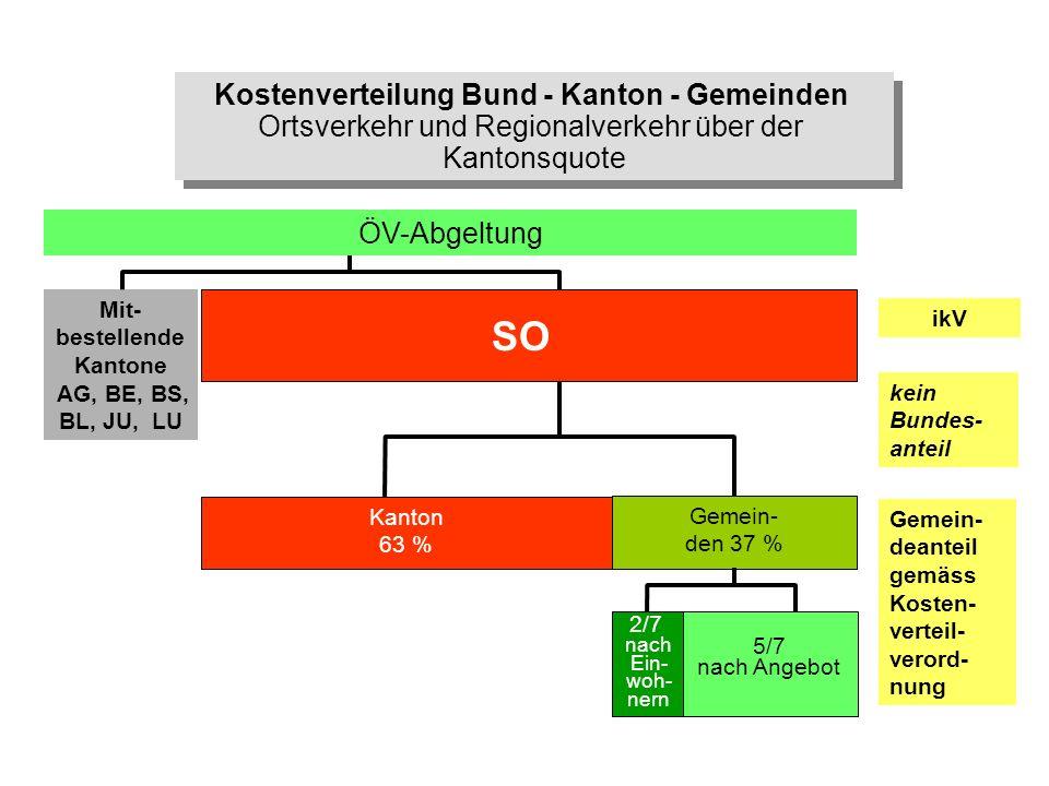 Kostenverteilung Bund - Kanton - Gemeinden Mit-bestellende Kantone