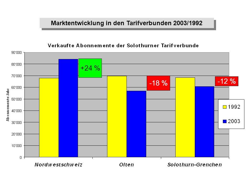 Marktentwicklung in den Tarifverbunden 2003/1992