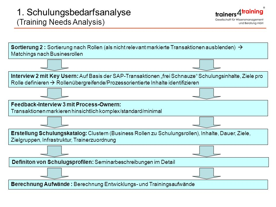 1. Schulungsbedarfsanalyse (Training Needs Analysis)