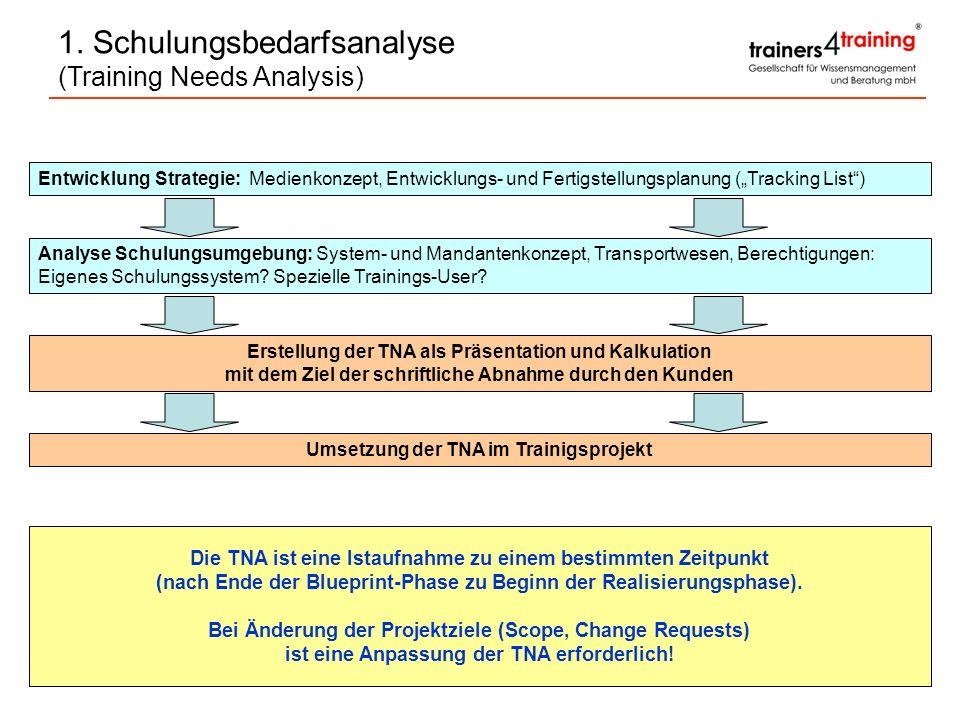 Umsetzung der TNA im Trainigsprojekt