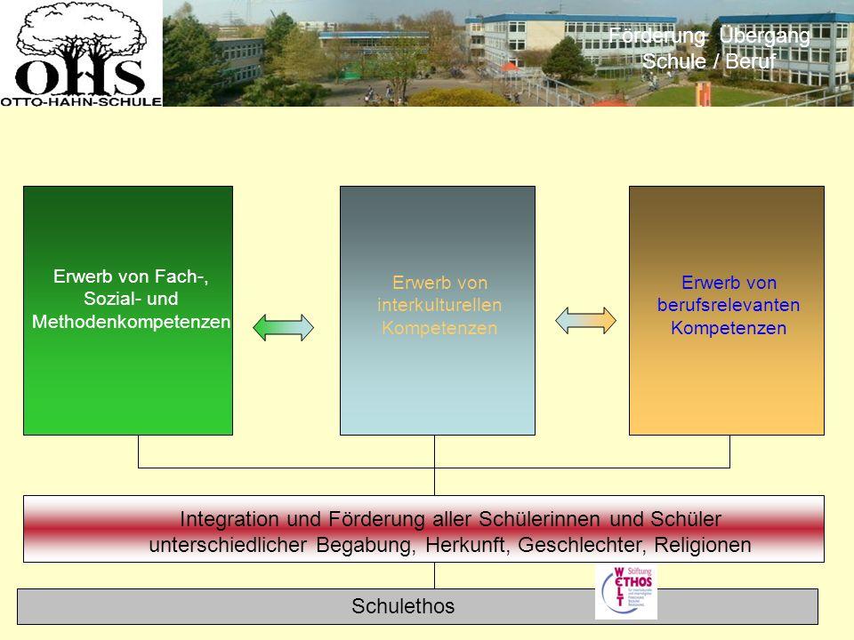 Förderung Übergang Schule / Beruf