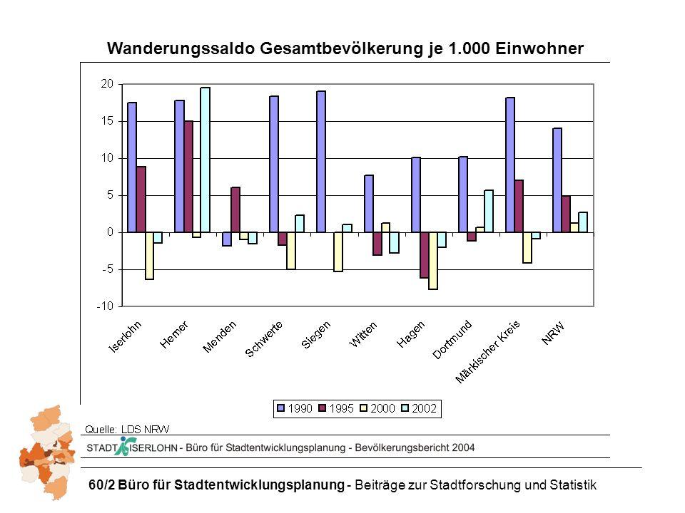 Wanderungssaldo Gesamtbevölkerung je 1.000 Einwohner