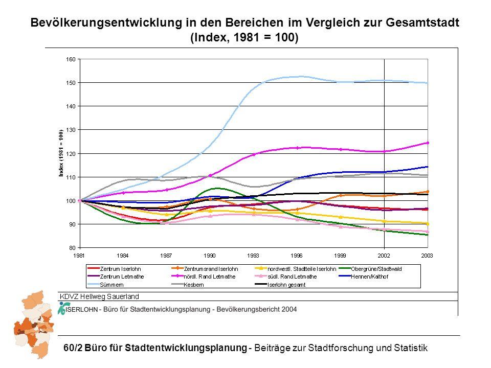 Bevölkerungsentwicklung in den Bereichen im Vergleich zur Gesamtstadt