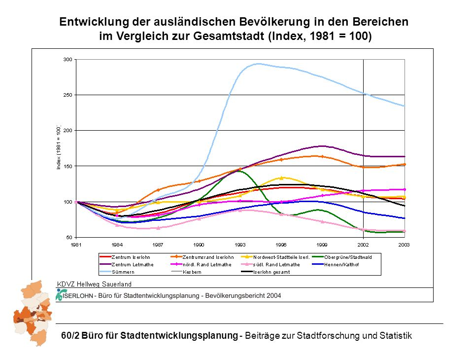 Entwicklung der ausländischen Bevölkerung in den Bereichen