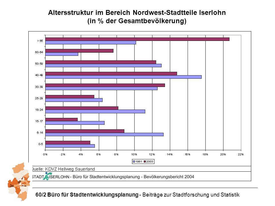 Altersstruktur im Bereich Nordwest-Stadtteile Iserlohn