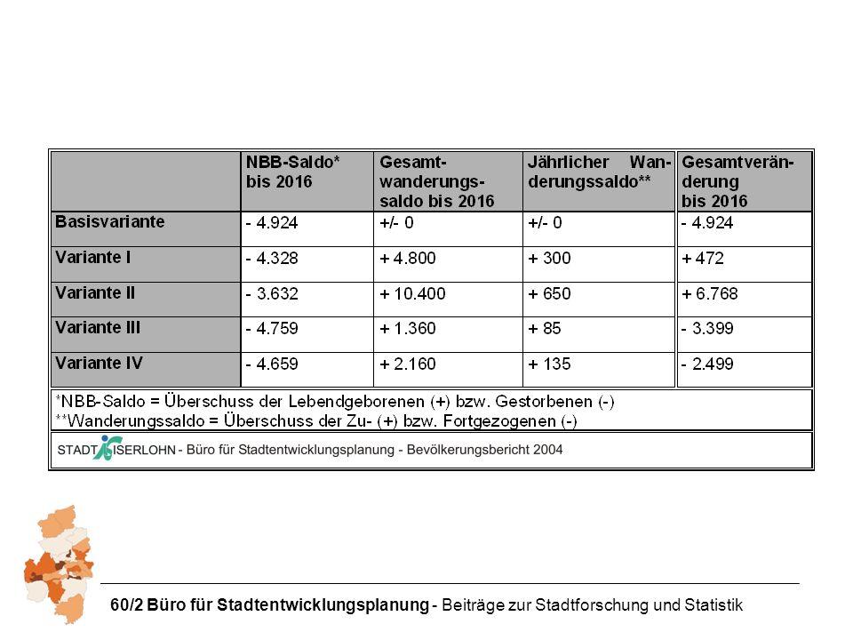 60/2 Büro für Stadtentwicklungsplanung - Beiträge zur Stadtforschung und Statistik
