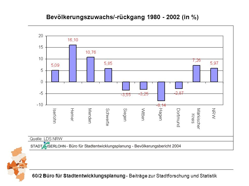 Bevölkerungszuwachs/-rückgang 1980 - 2002 (in %)