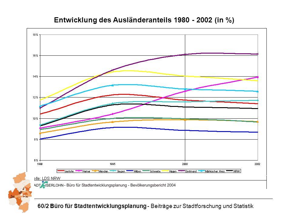 Entwicklung des Ausländeranteils 1980 - 2002 (in %)