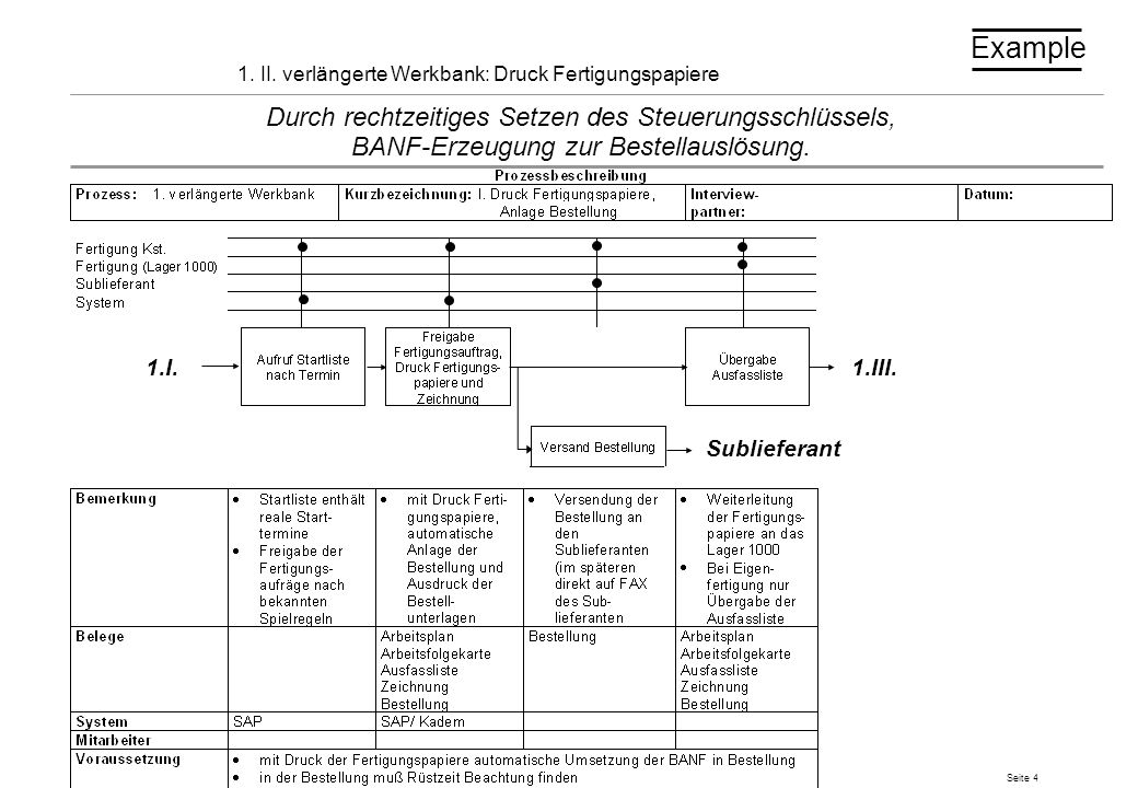 1. II. verlängerte Werkbank: Druck Fertigungspapiere