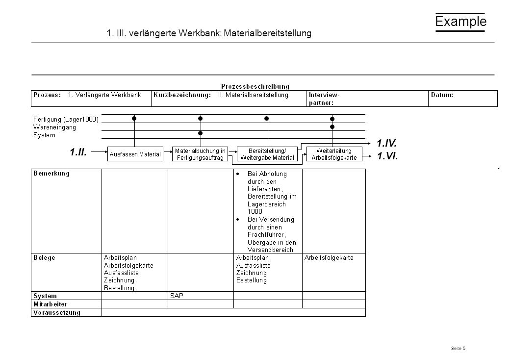 1. III. verlängerte Werkbank: Materialbereitstellung