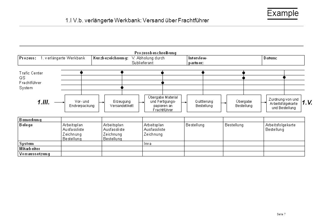 1.I V.b. verlängerte Werkbank: Versand über Frachtführer