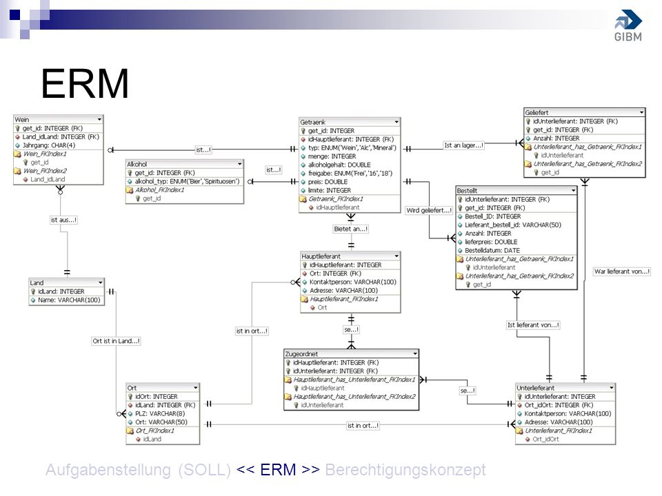 ERM Aufgabenstellung (SOLL) << ERM >> Berechtigungskonzept