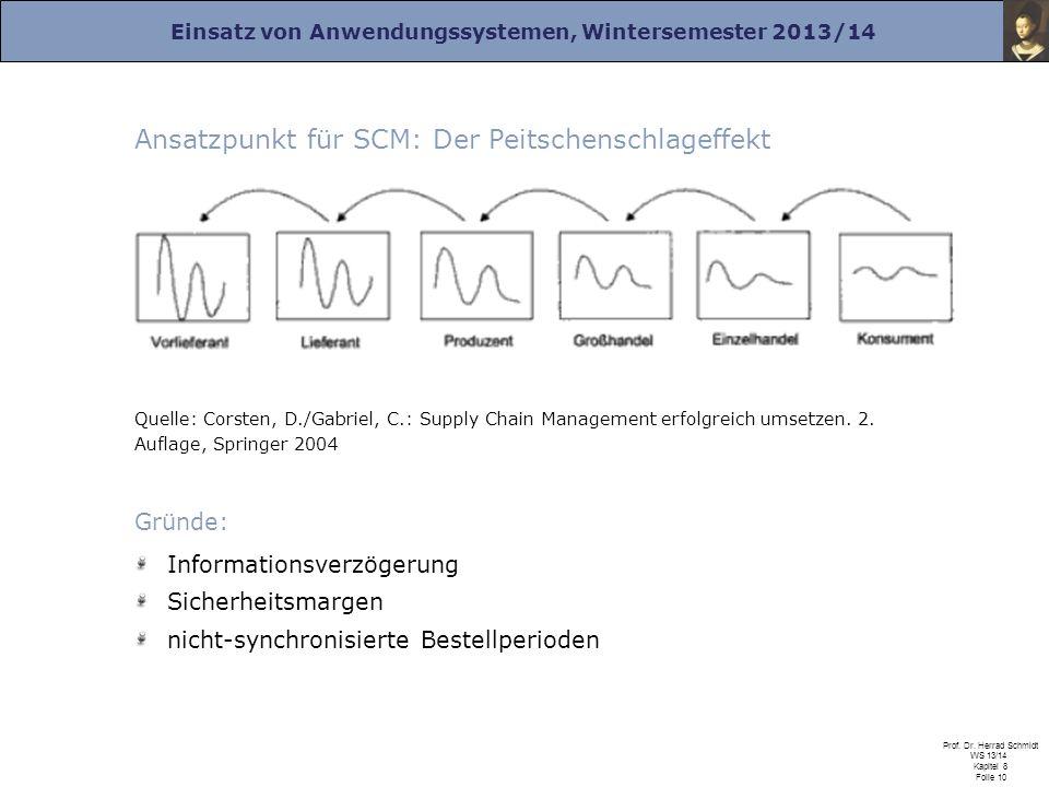 Ansatzpunkt für SCM: Der Peitschenschlageffekt